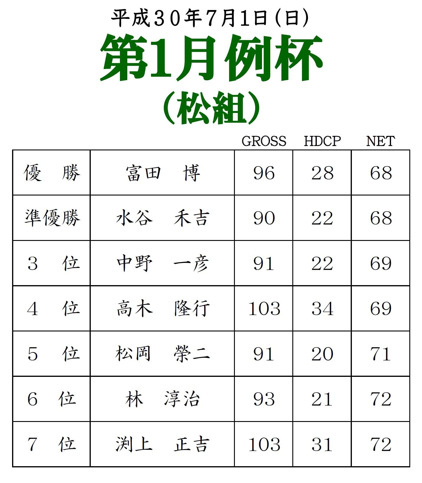 第1月例杯(松組)